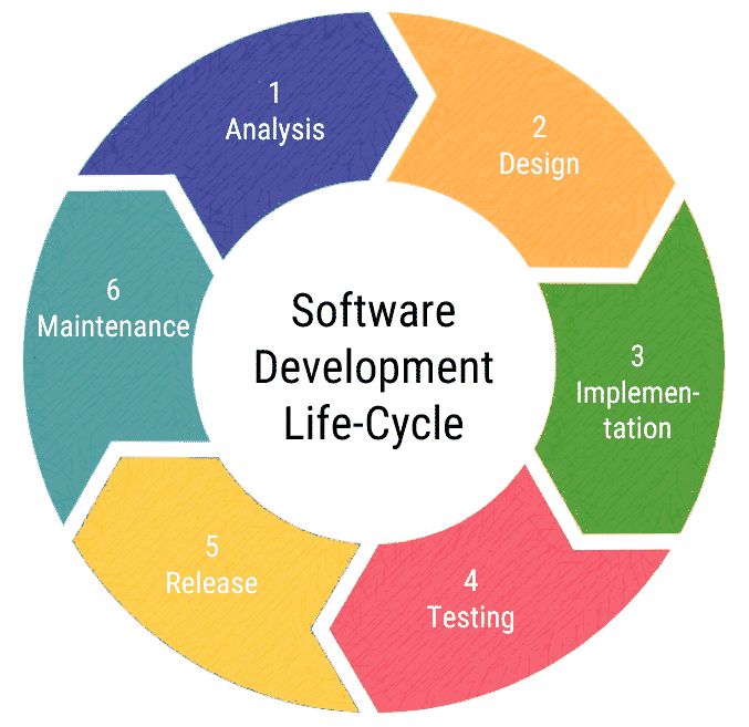 6 Stages Of Software Development I Requirements Analysis