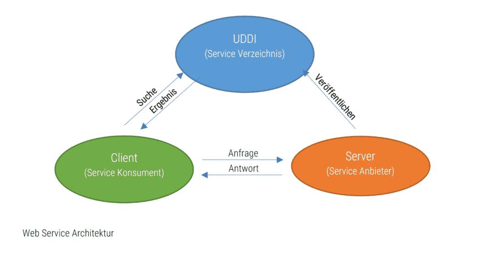 Web Service Architektur
