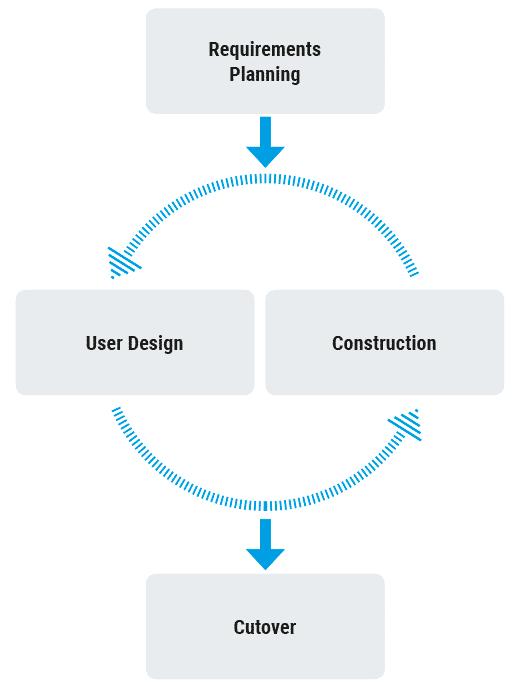 characteristics of rapid application development