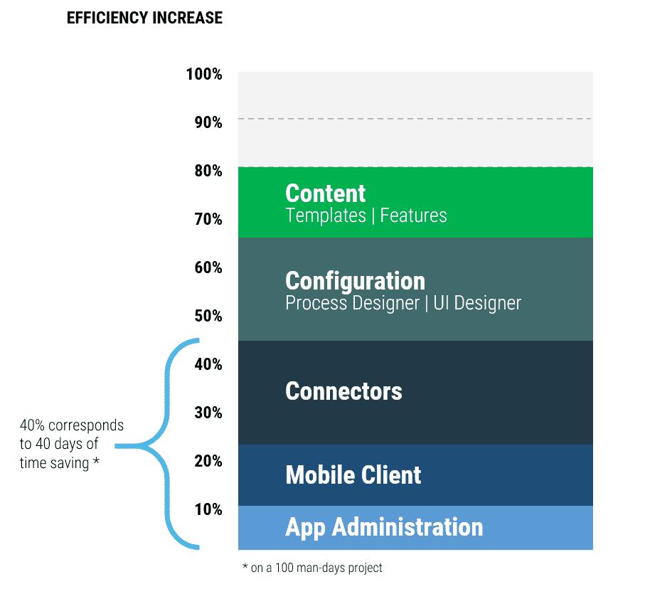 Effizienzsteigerung durch den Einsatz des Simplifiers