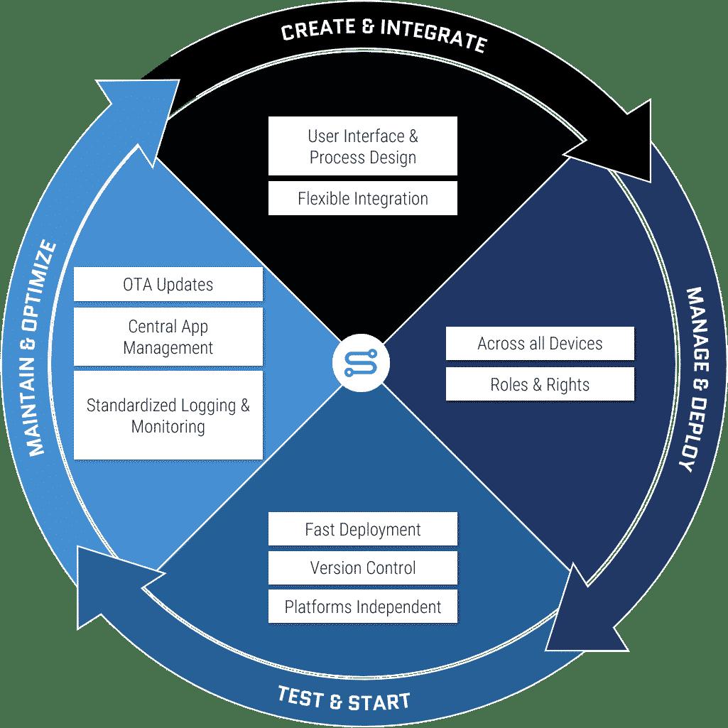 Application Lifecycle Management mit dem Simplifier