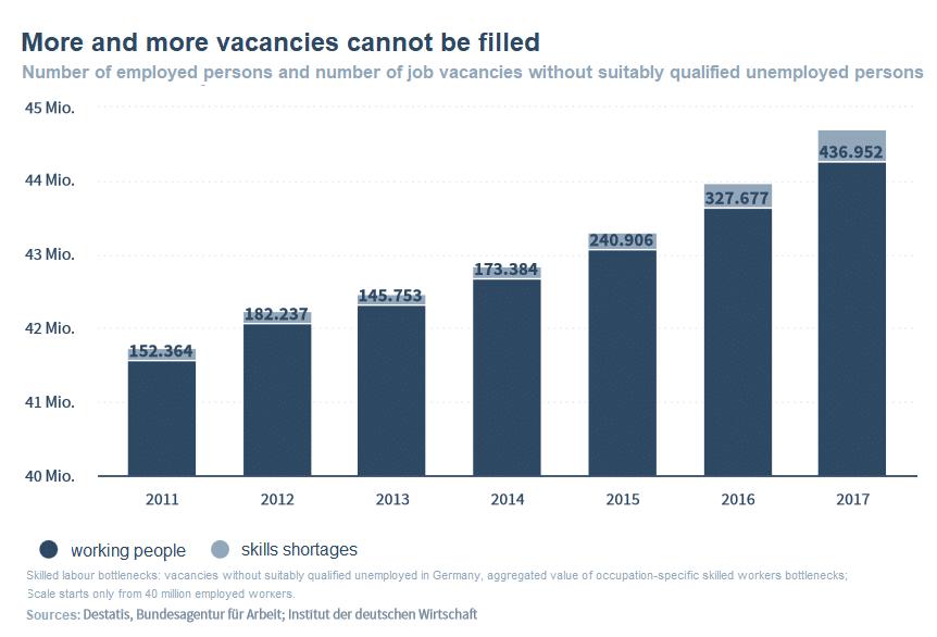 Entwicklung der unbesetzten Stellen für Fachkräfte 2011-2017
