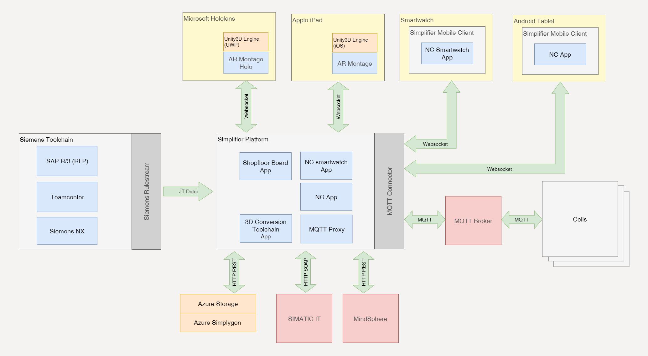 R2D Softwarearchitektur - Simplifier als Middleware und für Connected Worker Apps