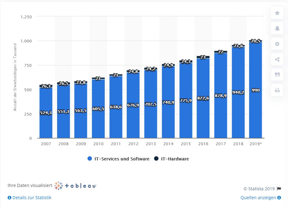 Anzahl der Erwerbstätigen in der IT-Branche in Deutschland von 2007 bis 2019 nach Segment (in 1.000)